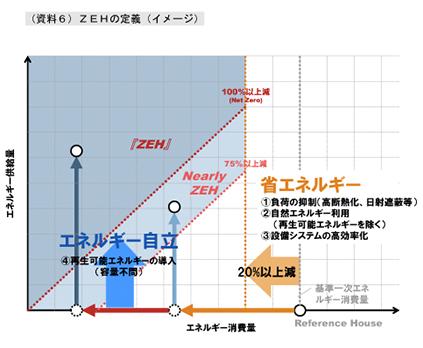 ZHEの定義イメージ図
