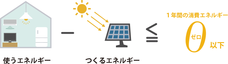 ZHEイメージ図